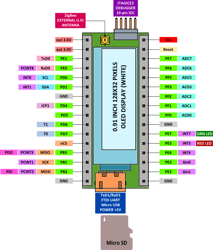 Updated MCU pinouts (if you like JTAG Version) » DIPDuino